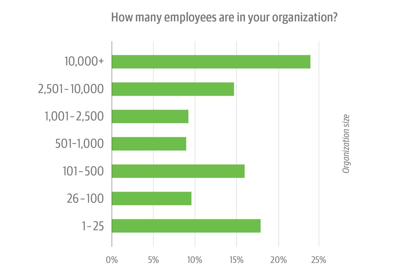 Organization size