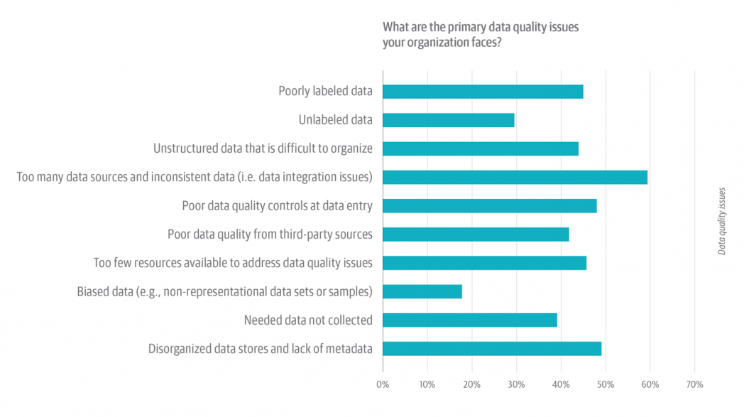 Figure 4: Data quality survey 20. Primary data quality issues faced by respondents' organizations.
