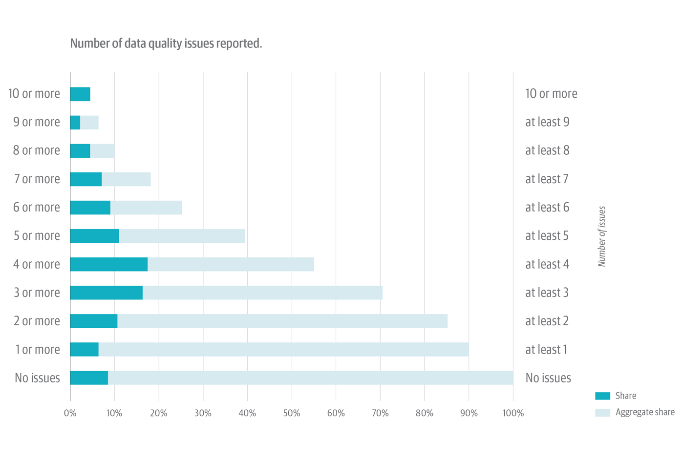 Number of data quality issues reported