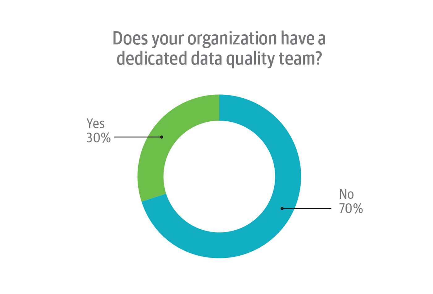 Presence of dedicated data quality teams in organizations