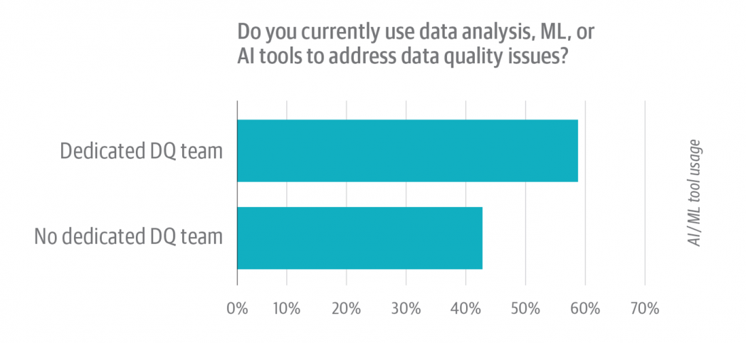 Figure 5: Data quality survey '20. Effect of dedicated data quality team on using AI tools.