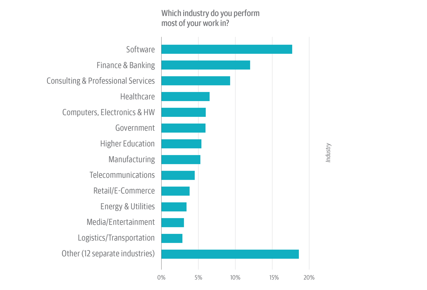Industry of survey respondents