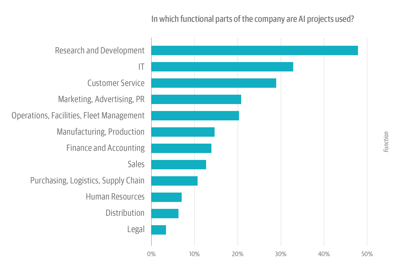 Where AI projects are being used within companies