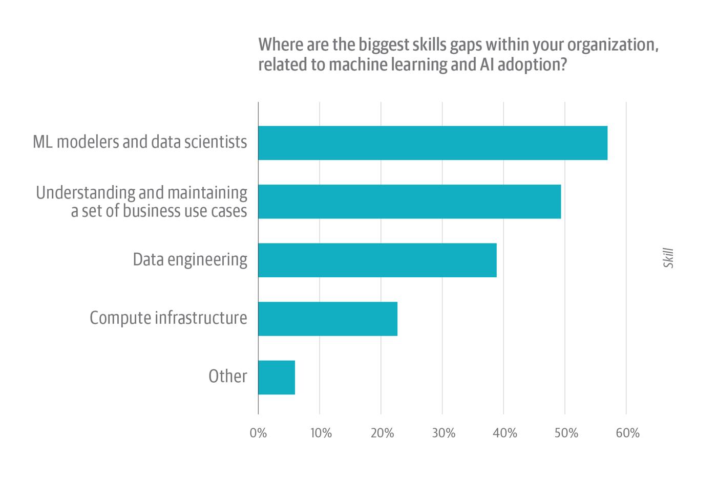 AI/ML skills gaps within organizations