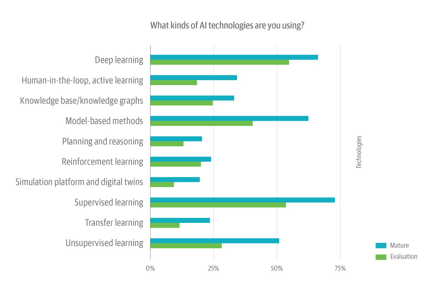 AI technologies organizations are using (with AI adoption maturity level)