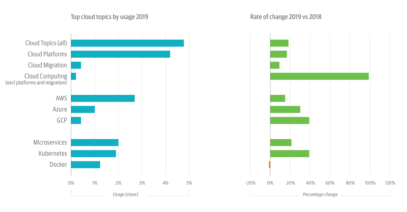Cloud topics on the O'Reilly online learning platform with the most usage in 2019 (left) and the rate of change for each topic (right).