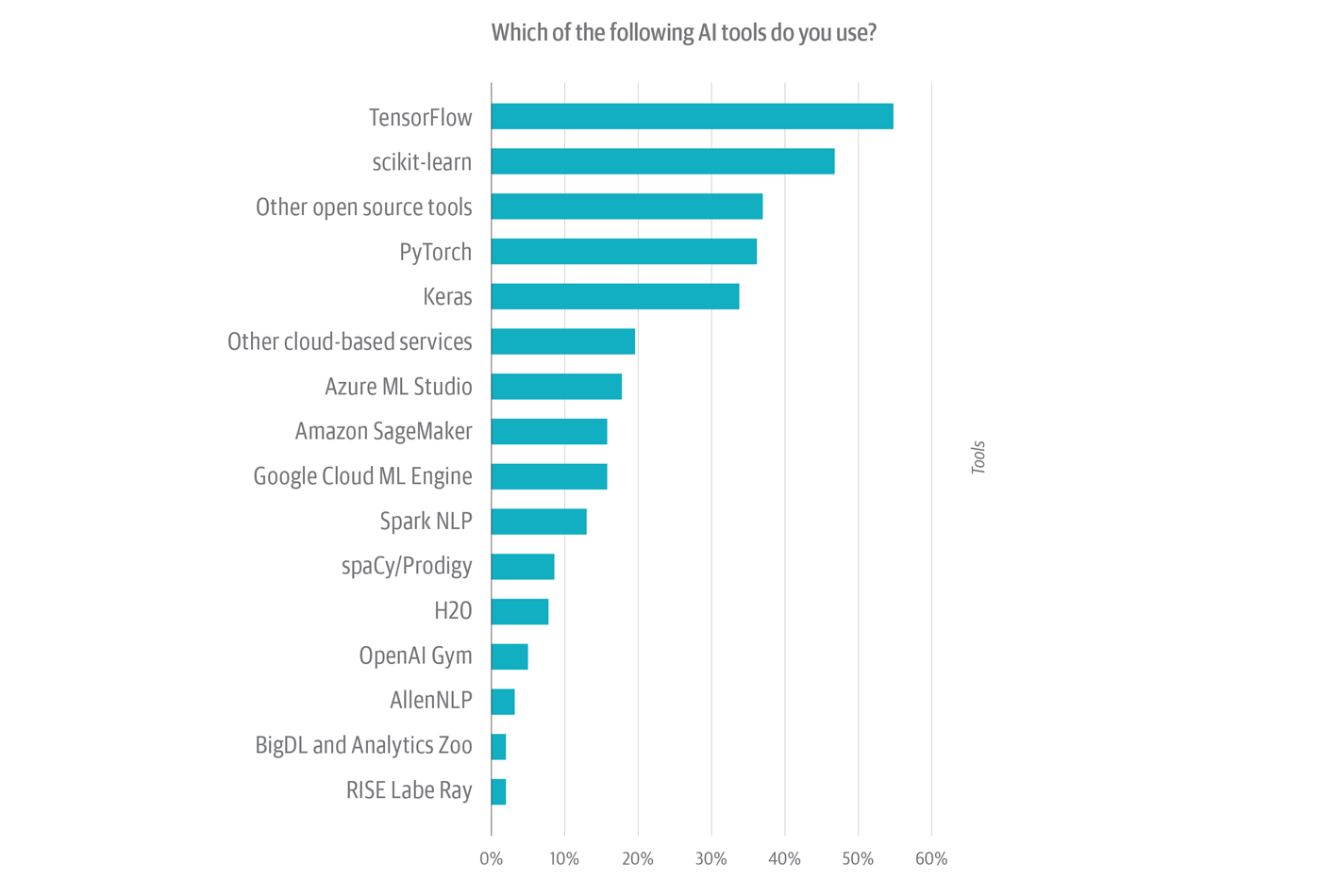AI tools organizations are using