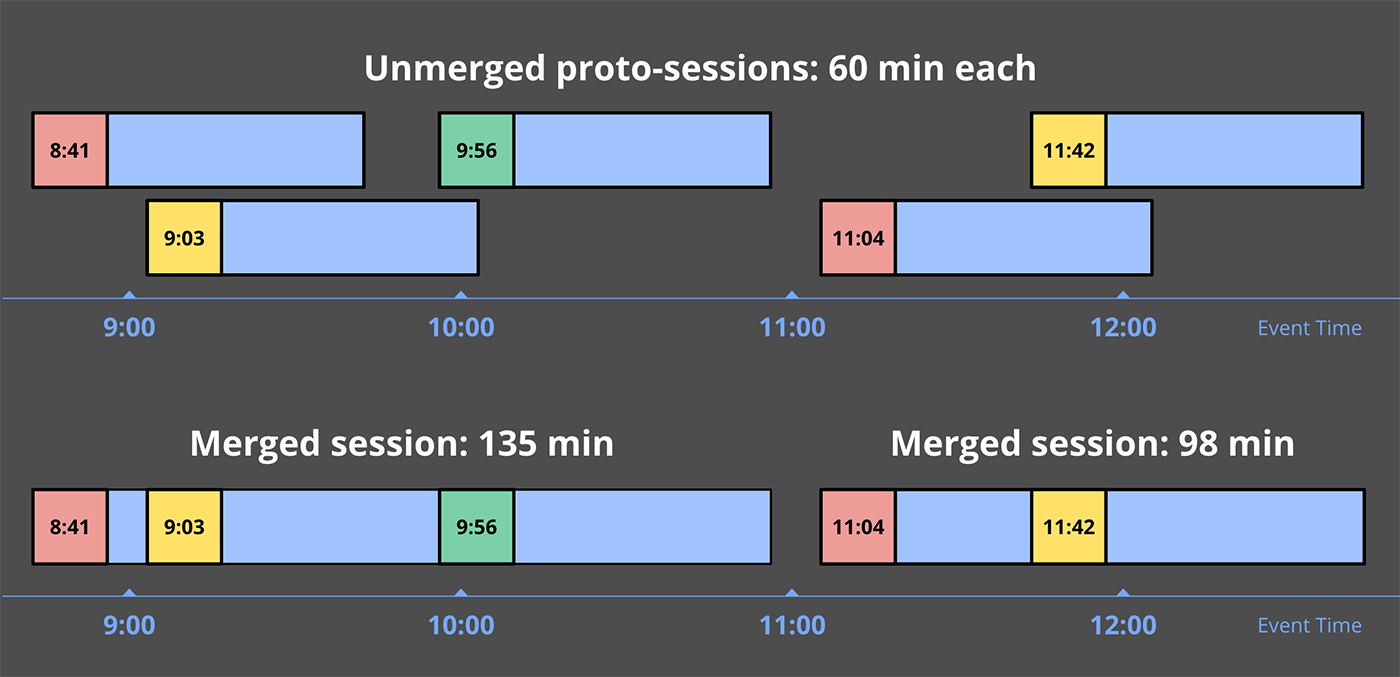 Unmerged proto-session windows