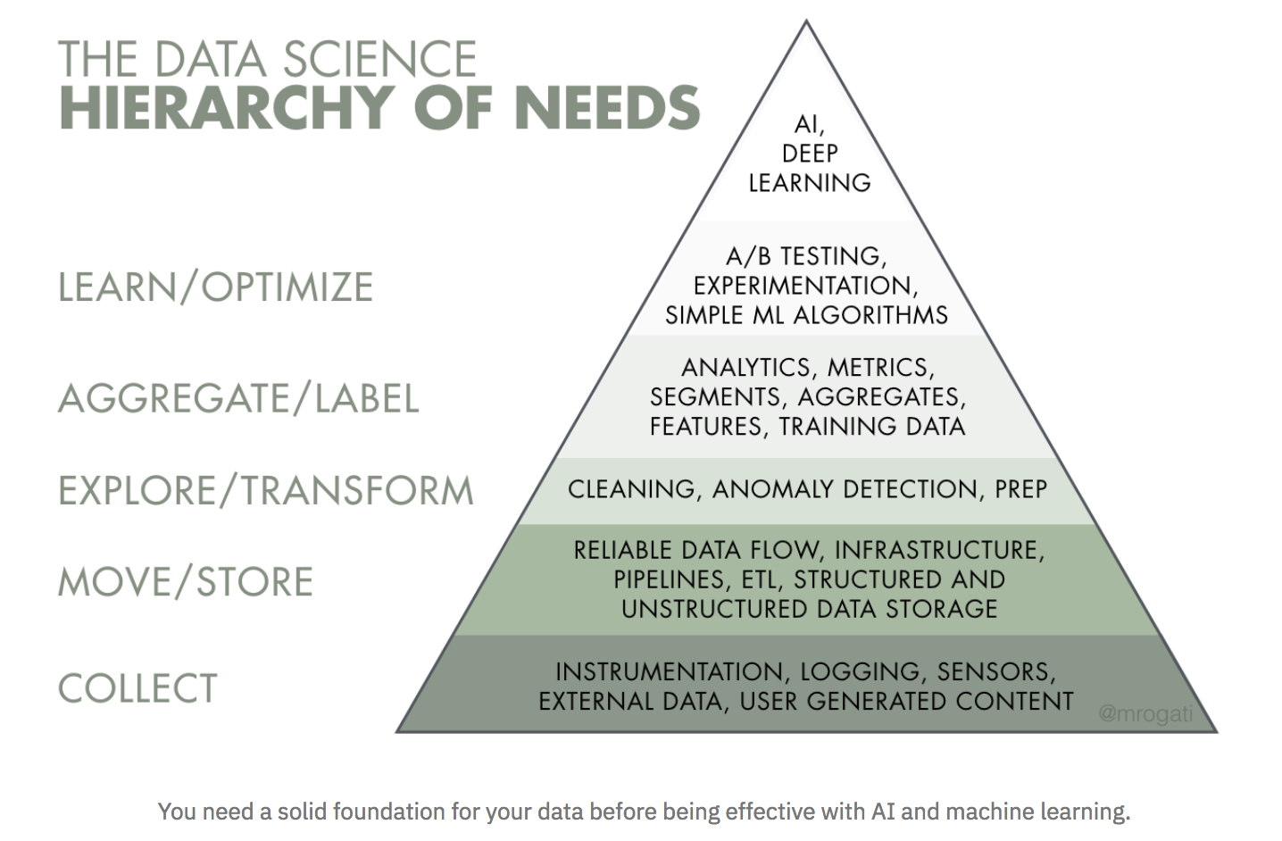 AI Hierarchy of Needs